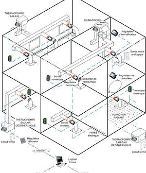 contr le commercial et institutionnel gg r frig ration. Black Bedroom Furniture Sets. Home Design Ideas